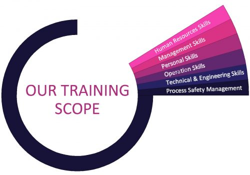 Training Scope